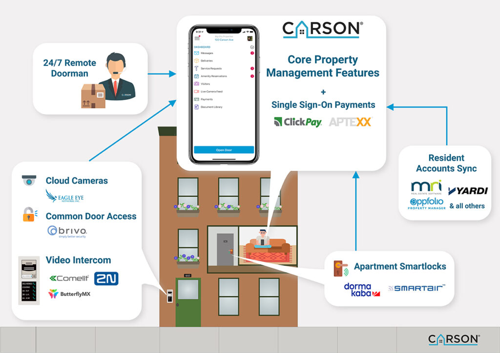 The One-App Resident Experience and 24/7 Remote Doorman Service for Visitors and Deliveries